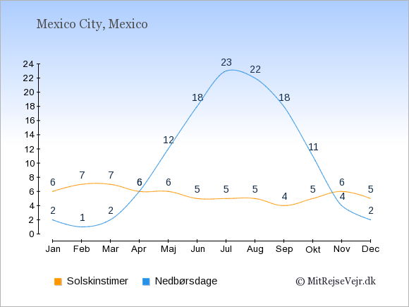 Vejret i Mexico: Solskinstimer og nedbør.