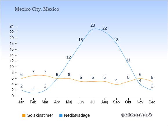 Vejret i Mexico illustreret ved antal solskinstimer og nedbørsdage: Januar 6,2. Februar 7,1. Marts 7,2. April 6,6. Maj 6,12. Juni 5,18. Juli 5,23. August 5,22. September 4,18. Oktober 5,11. November 6,4. December 5,2.