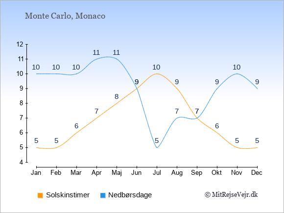 Vejret i Monaco illustreret ved antal solskinstimer og nedbørsdage: Januar 5;10. Februar 5;10. Marts 6;10. April 7;11. Maj 8;11. Juni 9;9. Juli 10;5. August 9;7. September 7;7. Oktober 6;9. November 5;10. December 5;9.