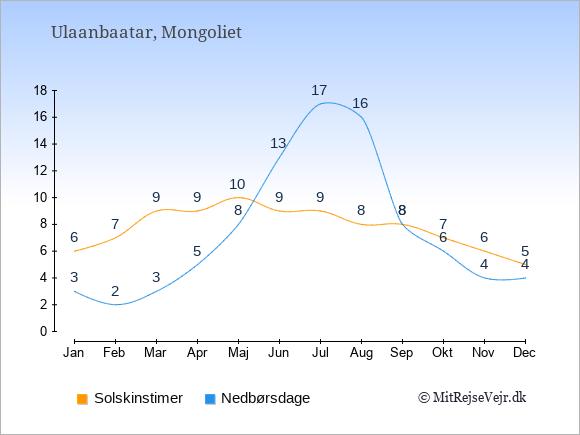 Vejret i Mongoliet illustreret ved antal solskinstimer og nedbørsdage: Januar 6;3. Februar 7;2. Marts 9;3. April 9;5. Maj 10;8. Juni 9;13. Juli 9;17. August 8;16. September 8;8. Oktober 7;6. November 6;4. December 5;4.