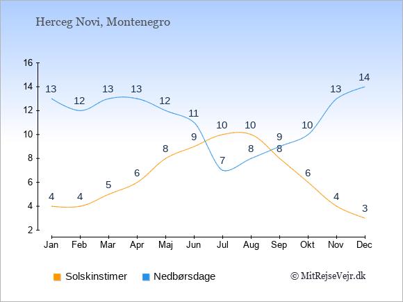 Vejret i Herceg Novi illustreret ved antal solskinstimer og nedbørsdage: Januar 4;13. Februar 4;12. Marts 5;13. April 6;13. Maj 8;12. Juni 9;11. Juli 10;7. August 10;8. September 8;9. Oktober 6;10. November 4;13. December 3;14.