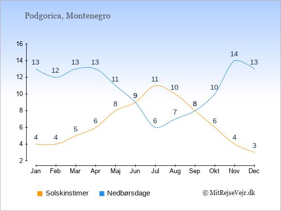 Vejret i Podgorica illustreret ved antal solskinstimer og nedbørsdage: Januar 4;13. Februar 4;12. Marts 5;13. April 6;13. Maj 8;11. Juni 9;9. Juli 11;6. August 10;7. September 8;8. Oktober 6;10. November 4;14. December 3;13.