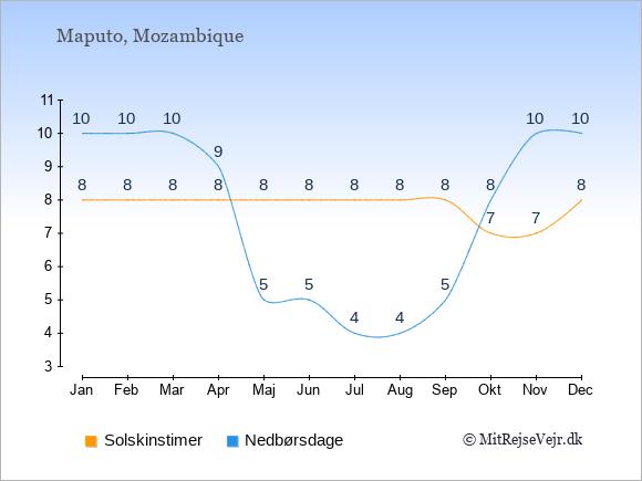 Vejret i Mozambique illustreret ved antal solskinstimer og nedbørsdage: Januar 8;10. Februar 8;10. Marts 8;10. April 8;9. Maj 8;5. Juni 8;5. Juli 8;4. August 8;4. September 8;5. Oktober 7;8. November 7;10. December 8;10.
