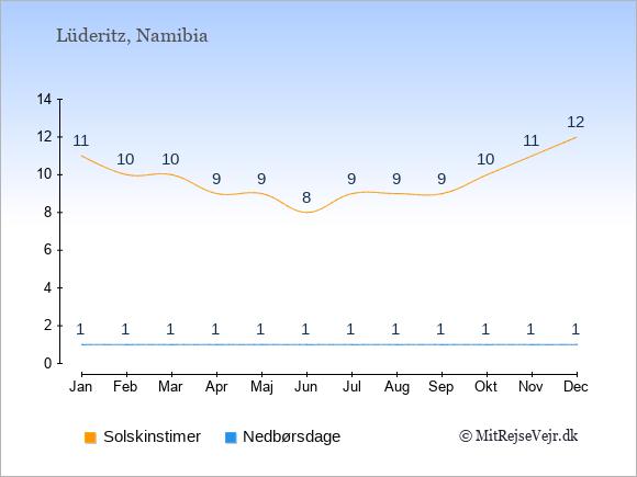 Vejret i Lüderitz illustreret ved antal solskinstimer og nedbørsdage: Januar 11;1. Februar 10;1. Marts 10;1. April 9;1. Maj 9;1. Juni 8;1. Juli 9;1. August 9;1. September 9;1. Oktober 10;1. November 11;1. December 12;1.