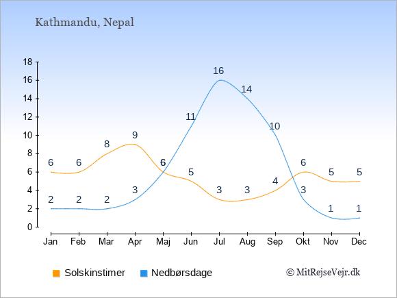 Vejret i Nepal illustreret ved antal solskinstimer og nedbørsdage: Januar 6;2. Februar 6;2. Marts 8;2. April 9;3. Maj 6;6. Juni 5;11. Juli 3;16. August 3;14. September 4;10. Oktober 6;3. November 5;1. December 5;1.