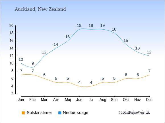 Vejret i  Auckland illustreret ved antal solskinstimer og nedbørsdage: Januar 7,10. Februar 7,9. Marts 6,12. April 5,14. Maj 5,16. Juni 4,19. Juli 4,19. August 5,19. September 5,18. Oktober 6,15. November 6,13. December 7,12.