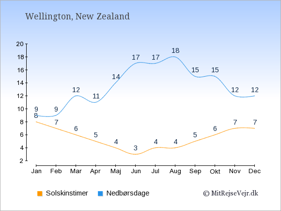 Vejret i New Zealand illustreret ved antal solskinstimer og nedbørsdage: Januar 8;9. Februar 7;9. Marts 6;12. April 5;11. Maj 4;14. Juni 3;17. Juli 4;17. August 4;18. September 5;15. Oktober 6;15. November 7;12. December 7;12.