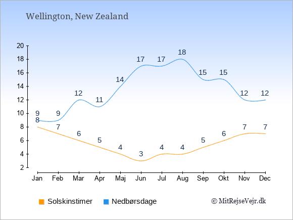Vejret i Wellington illustreret ved antal solskinstimer og nedbørsdage: Januar 8;9. Februar 7;9. Marts 6;12. April 5;11. Maj 4;14. Juni 3;17. Juli 4;17. August 4;18. September 5;15. Oktober 6;15. November 7;12. December 7;12.