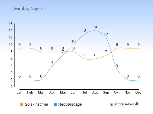 Vejret i Gombe illustreret ved antal solskinstimer og nedbørsdage: Januar 9;0. Februar 9;0. Marts 8;0. April 8;4. Maj 8;7. Juni 8;10. Juli 6;13. August 6;14. September 7;12. Oktober 9;3. November 9;0. December 9;0.