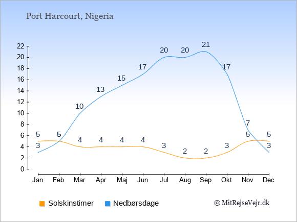 Vejret i Port Harcourt illustreret ved antal solskinstimer og nedbørsdage: Januar 5;3. Februar 5;5. Marts 4;10. April 4;13. Maj 4;15. Juni 4;17. Juli 3;20. August 2;20. September 2;21. Oktober 3;17. November 5;7. December 5;3.