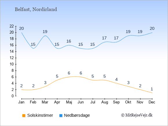 Vejret i Nordirland illustreret ved antal solskinstimer og nedbørsdage: Januar 2;20. Februar 2;15. Marts 3;19. April 5;15. Maj 6;16. Juni 6;15. Juli 5;15. August 5;17. September 4;17. Oktober 3;19. November 2;19. December 1;20.
