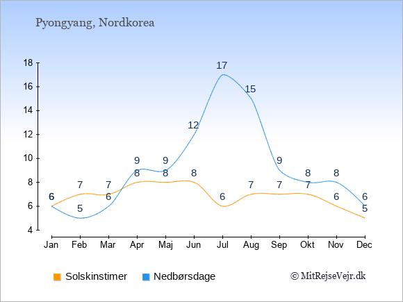 Vejret i Nordkorea illustreret ved antal solskinstimer og nedbørsdage: Januar 6;6. Februar 7;5. Marts 7;6. April 8;9. Maj 8;9. Juni 8;12. Juli 6;17. August 7;15. September 7;9. Oktober 7;8. November 6;8. December 5;6.