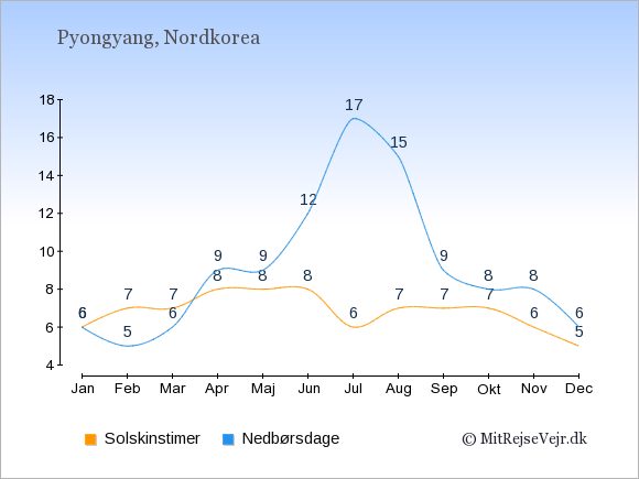 Vejret i Nordkorea: Solskinstimer og nedbør.
