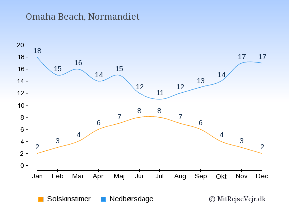 Vejret i Omaha Beach, solskinstimer og nedbørsdage: Januar:2,18. Februar:3,15. Marts:4,16. April:6,14. Maj:7,15. Juni:8,12. Juli:8,11. August:7,12. September:6,13. Oktober:4,14. November:3,17. December:2,17.