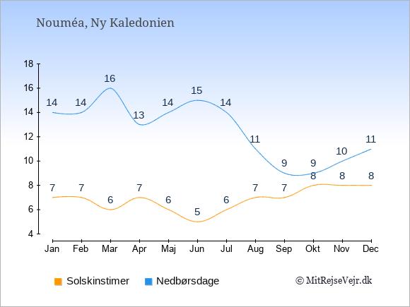 Vejret i Ny Kaledonien illustreret ved antal solskinstimer og nedbørsdage: Januar 7;14. Februar 7;14. Marts 6;16. April 7;13. Maj 6;14. Juni 5;15. Juli 6;14. August 7;11. September 7;9. Oktober 8;9. November 8;10. December 8;11.
