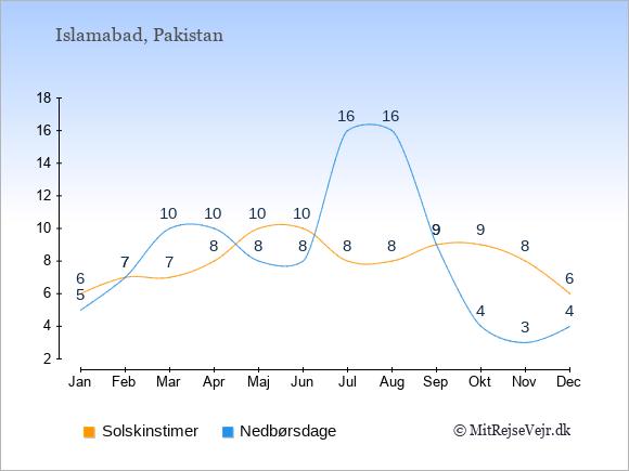 Vejret i Pakistan illustreret ved antal solskinstimer og nedbørsdage: Januar 6;5. Februar 7;7. Marts 7;10. April 8;10. Maj 10;8. Juni 10;8. Juli 8;16. August 8;16. September 9;9. Oktober 9;4. November 8;3. December 6;4.
