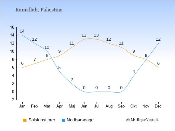 Vejret i Palæstina illustreret ved antal solskinstimer og nedbørsdage: Januar 6;14. Februar 7;12. Marts 8;10. April 9;5. Maj 11;2. Juni 13;0. Juli 13;0. August 12;0. September 11;0. Oktober 9;4. November 8;8. December 6;12.
