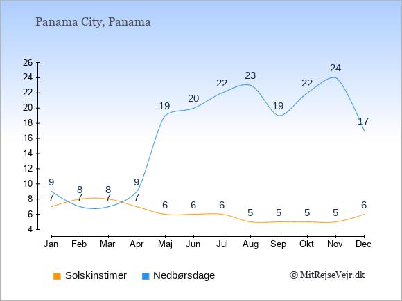 Vejret i Panama illustreret ved antal solskinstimer og nedbørsdage: Januar 7;9. Februar 8;7. Marts 8;7. April 7;9. Maj 6;19. Juni 6;20. Juli 6;22. August 5;23. September 5;19. Oktober 5;22. November 5;24. December 6;17.