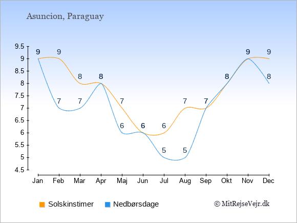 Vejret i Asuncion illustreret ved antal solskinstimer og nedbørsdage: Januar 9;9. Februar 9;7. Marts 8;7. April 8;8. Maj 7;6. Juni 6;6. Juli 6;5. August 7;5. September 7;7. Oktober 8;8. November 9;9. December 9;8.