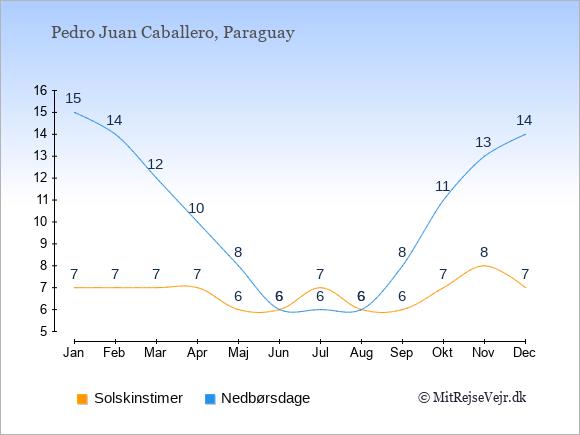 Vejret i Pedro Juan Caballero illustreret ved antal solskinstimer og nedbørsdage: Januar 7;15. Februar 7;14. Marts 7;12. April 7;10. Maj 6;8. Juni 6;6. Juli 7;6. August 6;6. September 6;8. Oktober 7;11. November 8;13. December 7;14.