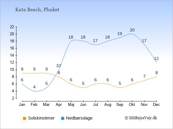 Vejret i Kata Beach illustreret ved antal solskinstimer og nedbørsdage: Januar 9;6. Februar 9;4. Marts 9;5. April 8;10. Maj 6;18. Juni 5;18. Juli 6;17. August 6;18. September 5;19. Oktober 6;20. November 7;17. December 8;12.
