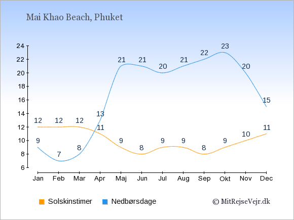 Vejret i Mai Khao Beach, solskinstimer og nedbørsdage: Januar:12,9. Februar:12,7. Marts:12,8. April:11,13. Maj:9,21. Juni:8,21. Juli:9,20. August:9,21. September:8,22. Oktober:9,23. November:10,20. December:11,15.
