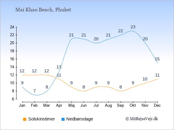 Vejret i Mai Khao Beach illustreret ved antal solskinstimer og nedbørsdage: Januar 12;9. Februar 12;7. Marts 12;8. April 11;13. Maj 9;21. Juni 8;21. Juli 9;20. August 9;21. September 8;22. Oktober 9;23. November 10;20. December 11;15.