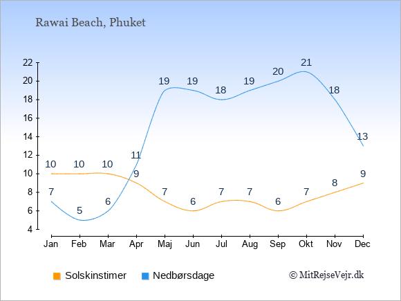 Vejret i Rawai Beach, solskinstimer og nedbørsdage: Januar:10,7. Februar:10,5. Marts:10,6. April:9,11. Maj:7,19. Juni:6,19. Juli:7,18. August:7,19. September:6,20. Oktober:7,21. November:8,18. December:9,13.