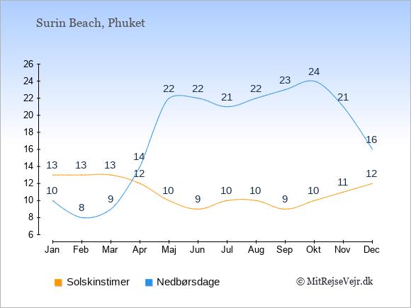 Vejret i Surin Beach, solskinstimer og nedbørsdage: Januar:13,10. Februar:13,8. Marts:13,9. April:12,14. Maj:10,22. Juni:9,22. Juli:10,21. August:10,22. September:9,23. Oktober:10,24. November:11,21. December:12,16.