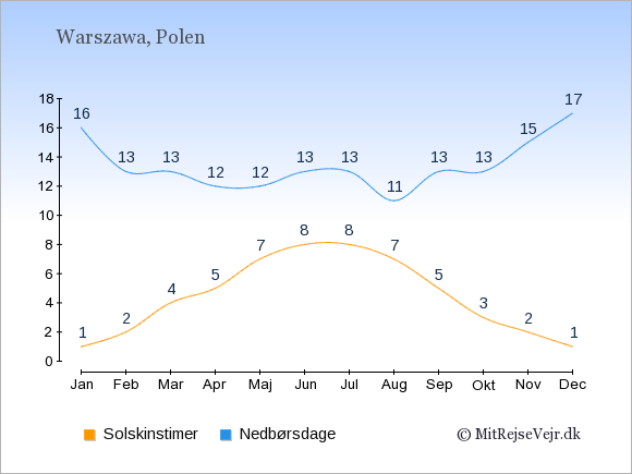Vejret i Polen illustreret ved antal solskinstimer og nedbørsdage: Januar 1;16. Februar 2;13. Marts 4;13. April 5;12. Maj 7;12. Juni 8;13. Juli 8;13. August 7;11. September 5;13. Oktober 3;13. November 2;15. December 1;17.