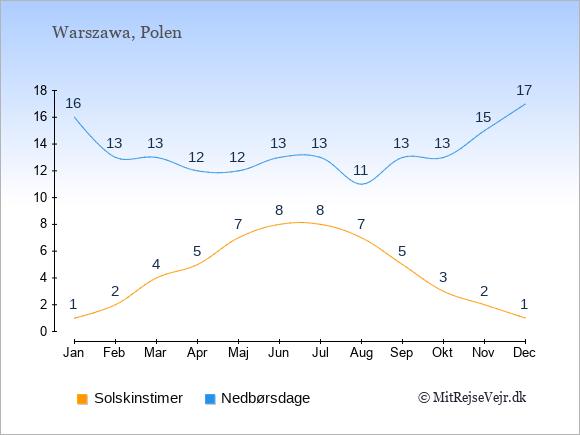 Vejret i Polen: Solskinstimer og nedbør.
