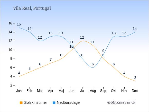 Vejret i Vila Real illustreret ved antal solskinstimer og nedbørsdage: Januar 4;15. Februar 5;14. Marts 6;12. April 7;13. Maj 8;13. Juni 10;11. Juli 12;8. August 11;6. September 8;9. Oktober 6;13. November 4;13. December 3;14.