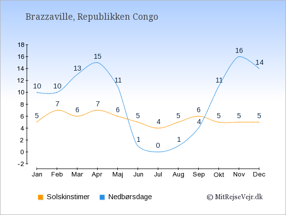 Vejret i Republikken Congo illustreret ved antal solskinstimer og nedbørsdage: Januar 5;10. Februar 7;10. Marts 6;13. April 7;15. Maj 6;11. Juni 5;1. Juli 4;0. August 5;1. September 6;4. Oktober 5;11. November 5;16. December 5;14.