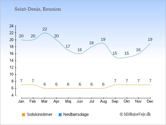 Vejret på Reunion illustreret ved antal solskinstimer og nedbørsdage: Januar 7,20. Februar 7,20. Marts 6,22. April 6,20. Maj 6,17. Juni 6,16. Juli 6,18. August 6,19. September 7,15. Oktober 7,15. November 7,16. December 7,19.