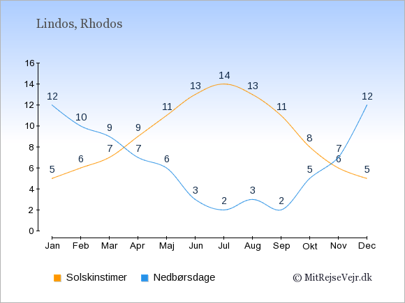Vejret i Lindos illustreret ved antal solskinstimer og nedbørsdage: Januar 5,12. Februar 6,10. Marts 7,9. April 9,7. Maj 11,6. Juni 13,3. Juli 14,2. August 13,3. September 11,2. Oktober 8,5. November 6,7. December 5,12.