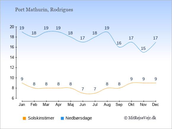 Vejret i Port Mathurin, solskinstimer og nedbørsdage: Januar 9;19. Februar 8;18. Marts 8;19. April 8;19. Maj 8;18. Juni 7;17. Juli 7;18. August 8;19. September 8;16. Oktober 9;17. November 9;15. December 9;17.