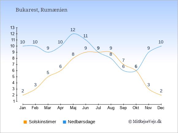 Vejret i Rumænien: Solskinstimer og nedbør.
