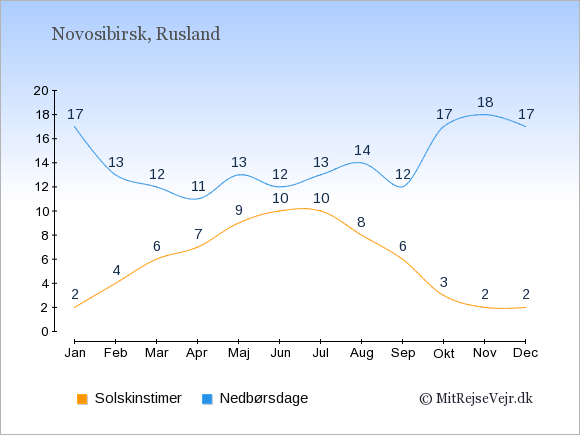 Vejret i Novosibirsk illustreret ved antal solskinstimer og nedbørsdage: Januar 2;17. Februar 4;13. Marts 6;12. April 7;11. Maj 9;13. Juni 10;12. Juli 10;13. August 8;14. September 6;12. Oktober 3;17. November 2;18. December 2;17.
