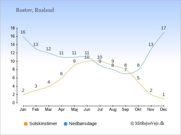 Vejret i Rostov illustreret ved antal solskinstimer og nedbørsdage: Januar 2;16. Februar 3;13. Marts 4;12. April 6;11. Maj 9;11. Juni 10;11. Juli 10;9. August 9;8. September 8;7. Oktober 5;8. November 2;13. December 1;17.