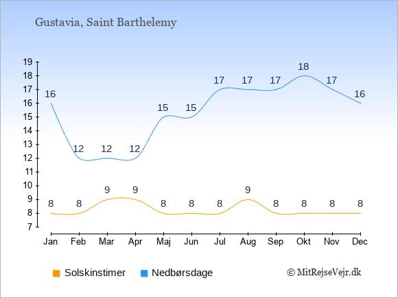 Vejret på Saint Barthelemy: Solskinstimer og nedbør.