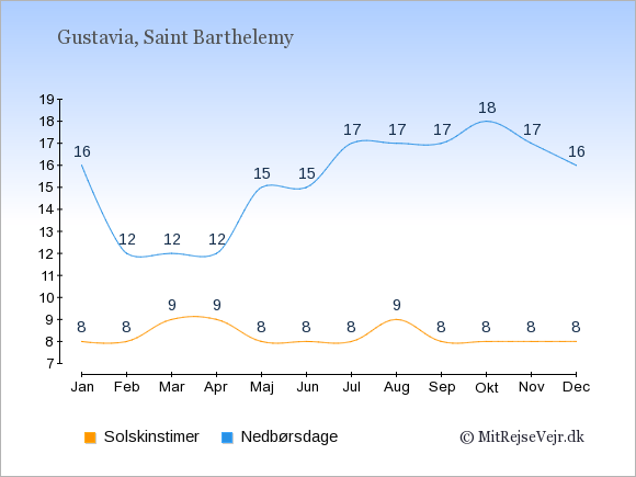 Vejret på Saint Barthelemy illustreret ved antal solskinstimer og nedbørsdage: Januar 8;16. Februar 8;12. Marts 9;12. April 9;12. Maj 8;15. Juni 8;15. Juli 8;17. August 9;17. September 8;17. Oktober 8;18. November 8;17. December 8;16.