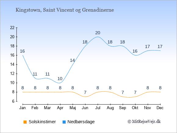Vejret på Saint Vincent og Grenadinerne illustreret ved antal solskinstimer og nedbørsdage: Januar 8;16. Februar 8;11. Marts 8;11. April 8;10. Maj 8;14. Juni 7;18. Juli 8;20. August 8;18. September 7;18. Oktober 7;16. November 8;17. December 8;17.