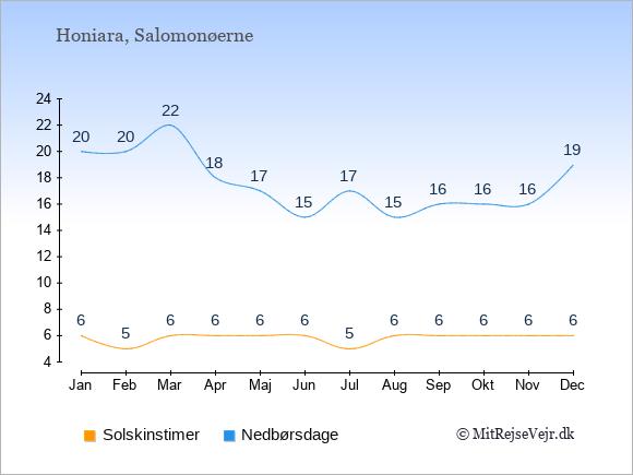 Vejret på Salomonøerne illustreret ved antal solskinstimer og nedbørsdage: Januar 6;20. Februar 5;20. Marts 6;22. April 6;18. Maj 6;17. Juni 6;15. Juli 5;17. August 6;15. September 6;16. Oktober 6;16. November 6;16. December 6;19.