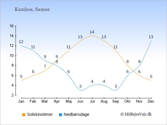Vejret i Kambos illustreret ved antal solskinstimer og nedbørsdage: Januar 5;12. Februar 6;11. Marts 7;9. April 9;8. Maj 11;6. Juni 13;3. Juli 14;4. August 13;4. September 11;3. Oktober 8;6. November 6;8. December 5;13.