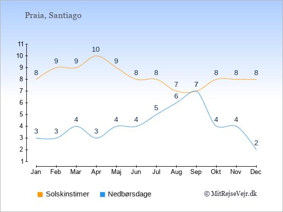 Vejret på Kap Verde illustreret ved antal solskinstimer og nedbørsdage: Januar 8;3. Februar 9;3. Marts 9;4. April 10;3. Maj 9;4. Juni 8;4. Juli 8;5. August 7;6. September 7;7. Oktober 8;4. November 8;4. December 8;2.