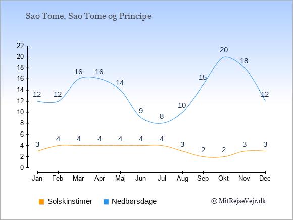 Vejret på Sao Tome og Principe illustreret ved antal solskinstimer og nedbørsdage: Januar 3;12. Februar 4;12. Marts 4;16. April 4;16. Maj 4;14. Juni 4;9. Juli 4;8. August 3;10. September 2;15. Oktober 2;20. November 3;18. December 3;12.