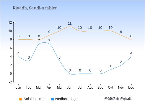 Vejret i Saudi-Arabien illustreret ved antal solskinstimer og nedbørsdage: Januar 8;4. Februar 8;3. Marts 8;7. April 9;7. Maj 10;3. Juni 11;0. Juli 10;0. August 10;0. September 10;0. Oktober 10;1. November 9;2. December 8;4.
