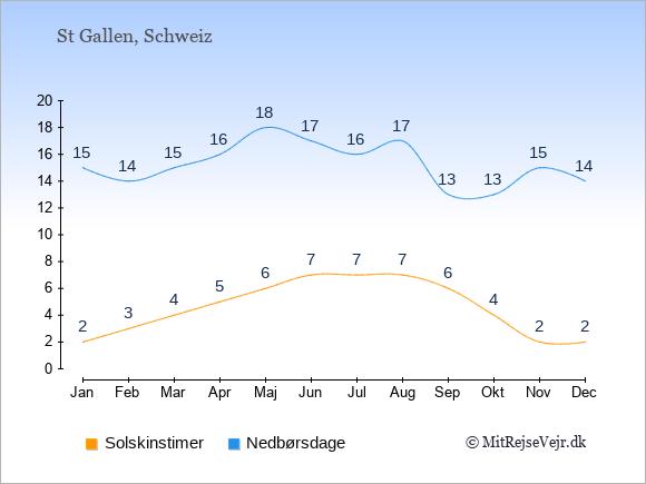 Vejret i St Gallen illustreret ved antal solskinstimer og nedbørsdage: Januar 2;15. Februar 3;14. Marts 4;15. April 5;16. Maj 6;18. Juni 7;17. Juli 7;16. August 7;17. September 6;13. Oktober 4;13. November 2;15. December 2;14.