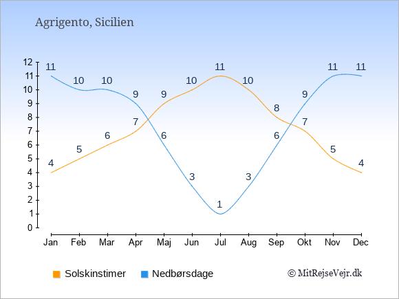 Vejret i Agrigento illustreret ved antal solskinstimer og nedbørsdage: Januar 4;11. Februar 5;10. Marts 6;10. April 7;9. Maj 9;6. Juni 10;3. Juli 11;1. August 10;3. September 8;6. Oktober 7;9. November 5;11. December 4;11.