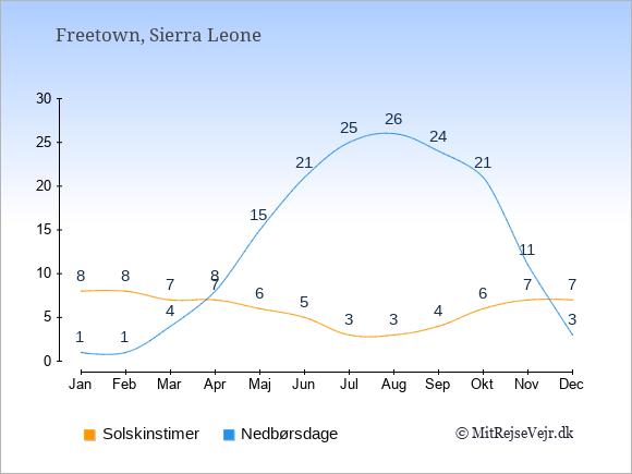 Vejret i Sierra Leone: Solskinstimer og nedbør.